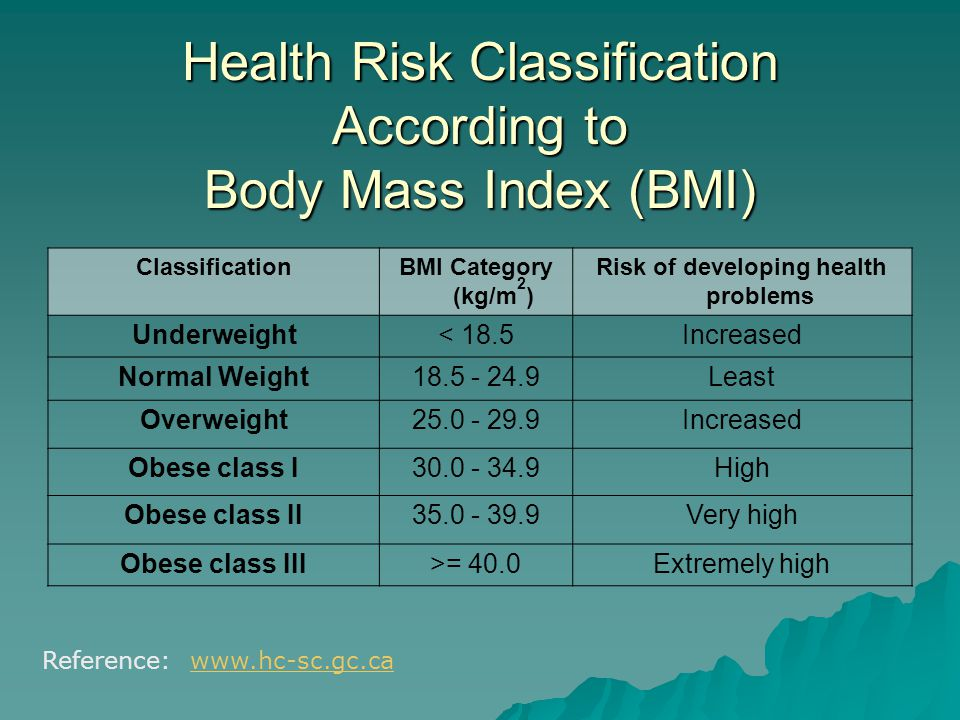 Health Risk Classification According to Body Mass Index (BMI) ClassificationBMI Category (kg/m 2 ) Risk of developing health problems Underweight< 18.5Increased Normal Weight18.5 - 24.9Least Overweight25.0 - 29.9Increased Obese class I30.0 - 34.9High Obese class II35.0 - 39.9Very high Obese class III>= 40.0Extremely high Reference: www.hc-sc.gc.cawww.hc-sc.gc.ca