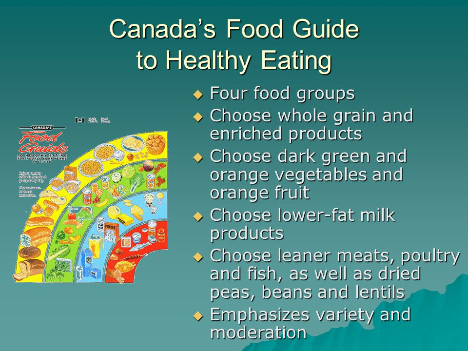 Canada's Food Guide to Healthy Eating  Four food groups  Choose whole grain and enriched products  Choose dark green and orange vegetables and orange fruit  Choose lower-fat milk products  Choose leaner meats, poultry and fish, as well as dried peas, beans and lentils  Emphasizes variety and moderation