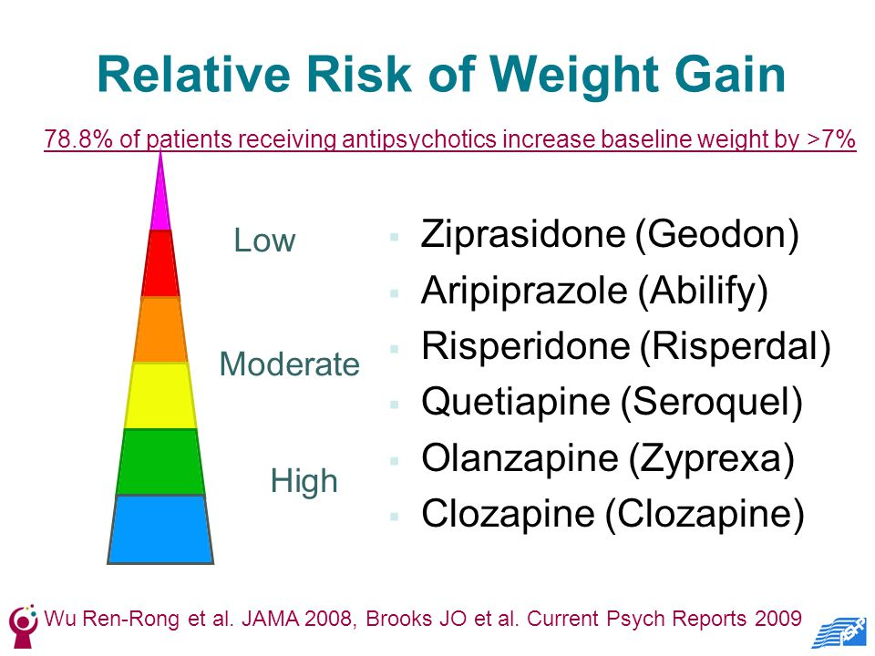 Relative Risk of Weight Gain  Ziprasidone (Geodon)  Aripiprazole (Abilify)  Risperidone (Risperdal)  Quetiapine (Seroquel)  Olanzapine (Zyprexa)  Clozapine (Clozapine) Low Moderate High Wu Ren-Rong et al.