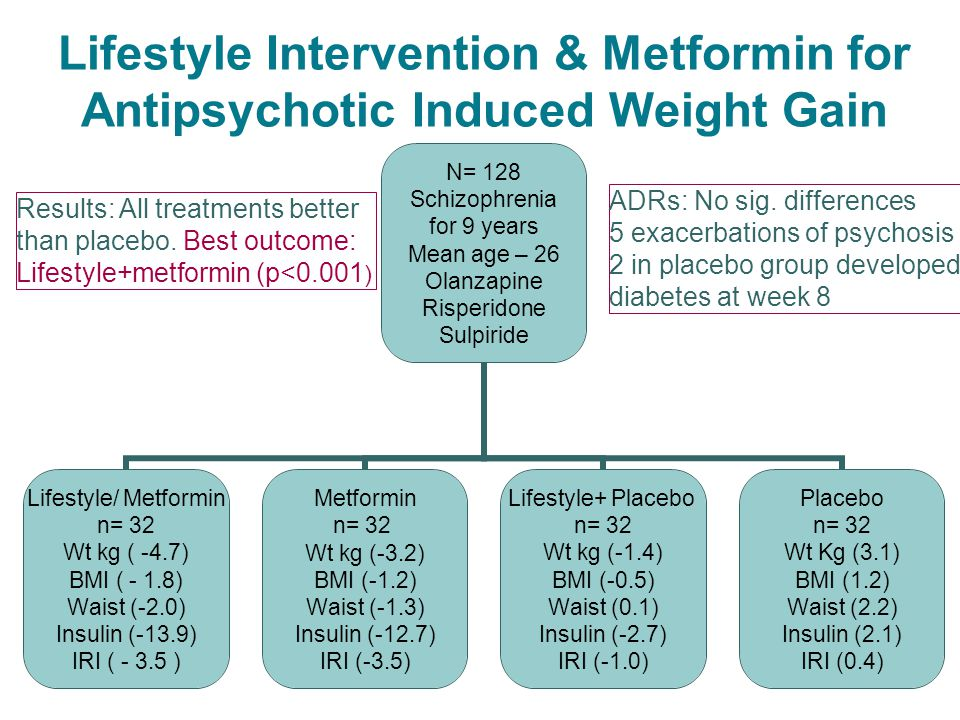 Lifestyle Intervention & Metformin for Antipsychotic Induced Weight Gain N= 128 Schizophrenia for 9 years Mean age – 26 Olanzapine Risperidone Sulpiride Lifestyle/ Metformin n= 32 Wt kg ( -4.7) BMI ( - 1.8) Waist (-2.0) Insulin (-13.9) IRI ( - 3.5 ) Metformin n= 32 Wt kg (-3.2) BMI (-1.2) Waist (-1.3) Insulin (-12.7) IRI (-3.5) Lifestyle+ Placebo n= 32 Wt kg (-1.4) BMI (-0.5) Waist (0.1) Insulin (-2.7) IRI (-1.0) Placebo n= 32 Wt Kg (3.1) BMI (1.2) Waist (2.2) Insulin (2.1) IRI (0.4) Results: All treatments better than placebo.
