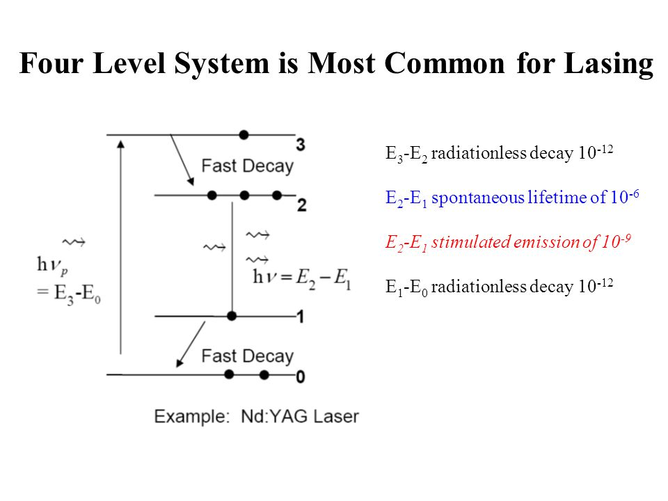 Four Level System is Most Common for Lasing E 3 -E 2 radiationless decay 10 -12 E 2 -E 1 spontaneous lifetime of 10 -6 E 2 -E 1 stimulated emission of 10 -9 E 1 -E 0 radiationless decay 10 -12
