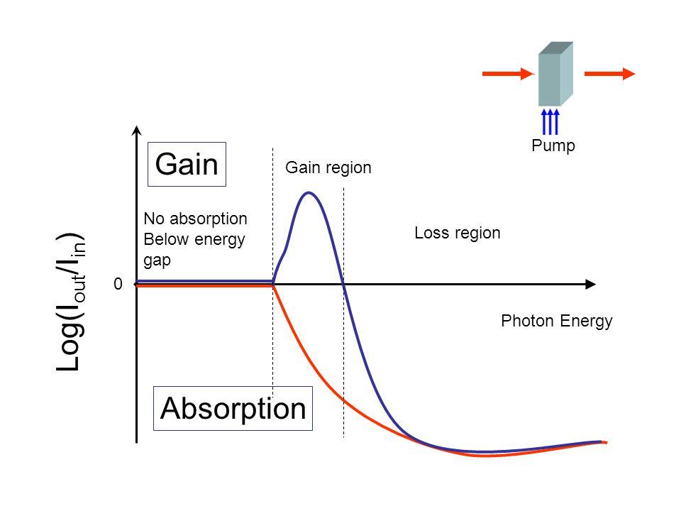 0 Log(I out /I in ) Gain Absorption Photon Energy No absorption Below energy gap Gain region Loss region Pump