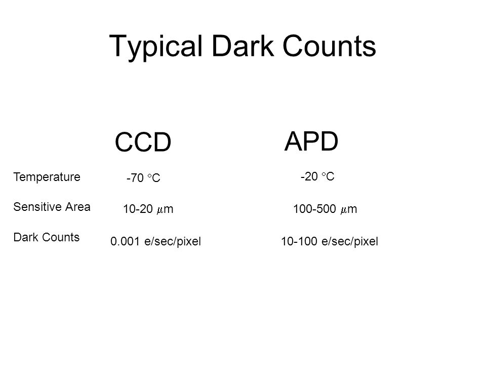 Typical Dark Counts CCD APD 0.001 e/sec/pixel10-100 e/sec/pixel Dark Counts Temperature -70  C -20  C Sensitive Area 10-20  m100-500  m