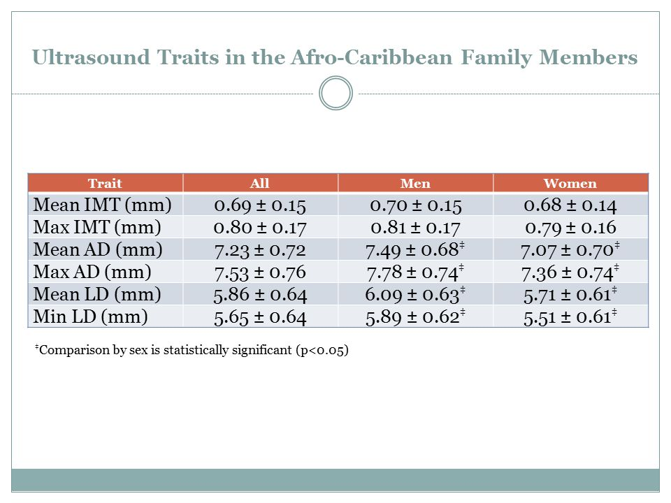 Ultrasound Traits in the Afro-Caribbean Family Members TraitAllMenWomen Mean IMT (mm)0.69 ± 0.150.70 ± 0.150.68 ± 0.14 Max IMT (mm)0.80 ± 0.170.81 ± 0.170.79 ± 0.16 Mean AD (mm)7.23 ± 0.727.49 ± 0.68 ‡ 7.07 ± 0.70 ‡ Max AD (mm)7.53 ± 0.767.78 ± 0.74 ‡ 7.36 ± 0.74 ‡ Mean LD (mm)5.86 ± 0.646.09 ± 0.63 ‡ 5.71 ± 0.61 ‡ Min LD (mm)5.65 ± 0.645.89 ± 0.62 ‡ 5.51 ± 0.61 ‡ ‡ Comparison by sex is statistically significant (p<0.05)