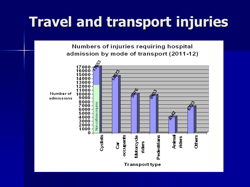 Travel and transport injuries Non-collision injuries
