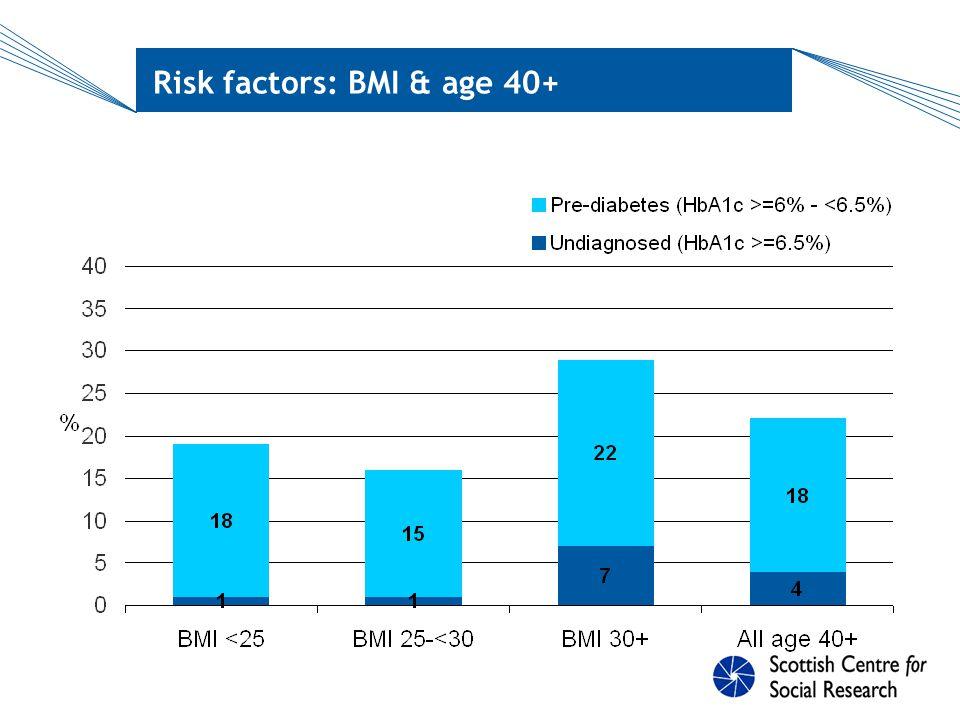 Risk factors: BMI & age 40+