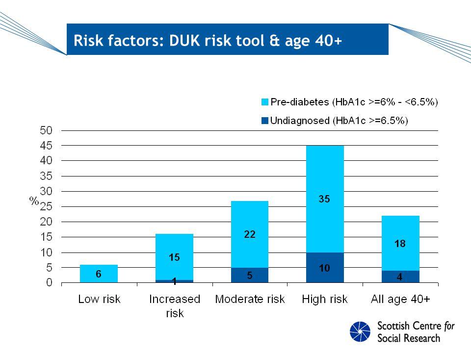Risk factors: DUK risk tool & age 40+