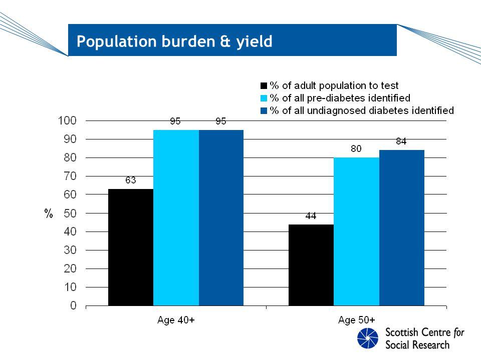 Population burden & yield