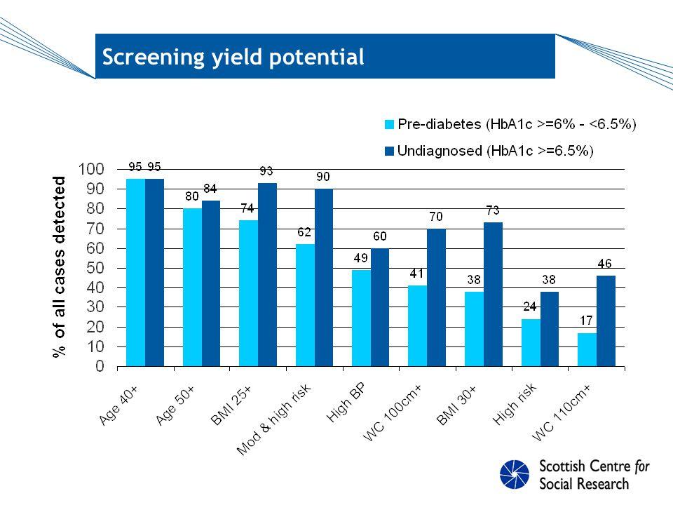 Screening yield potential