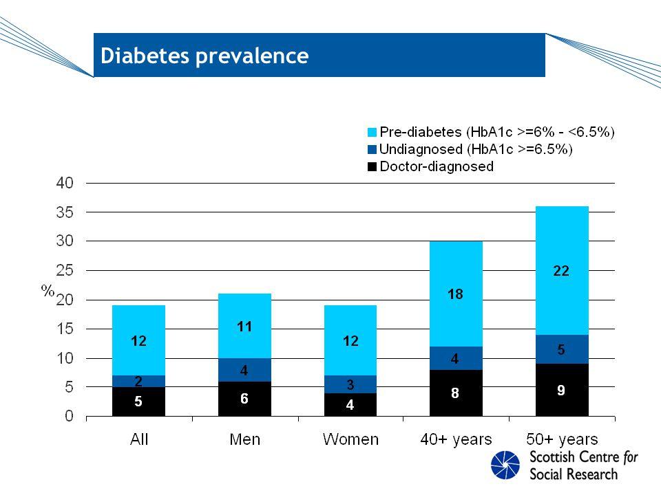 Diabetes prevalence