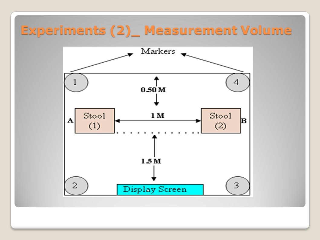Experiments (2)_ Measurement Volume