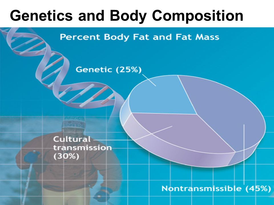 Genetics and Body Composition