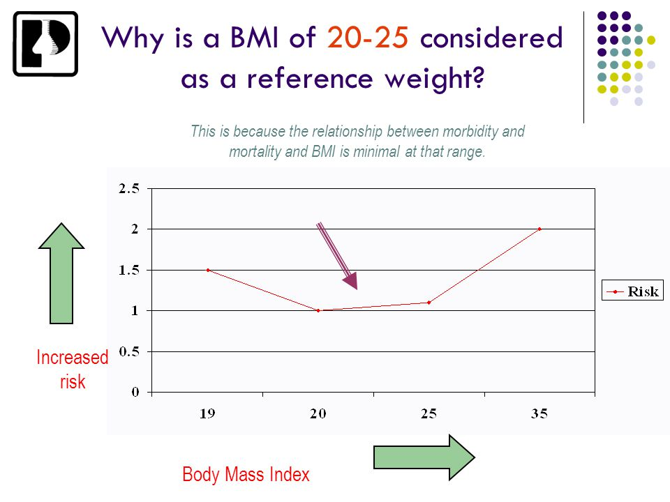 Why is a BMI of 20-25 considered as a reference weight? Increased risk Body Mass Index This is because the relationship between morbidity and mortalit