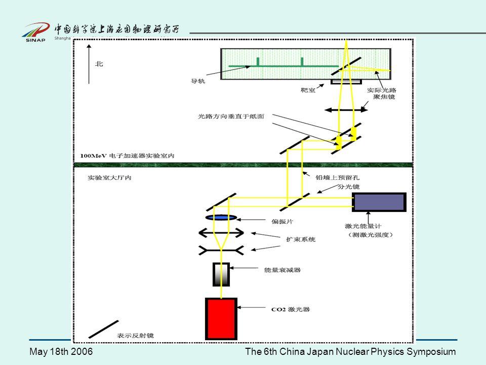 May 18th 2006The 6th China Japan Nuclear Physics Symposium