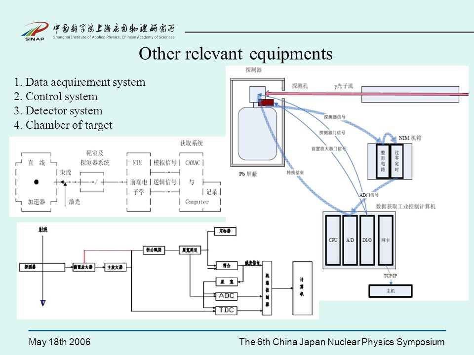 May 18th 2006The 6th China Japan Nuclear Physics Symposium Other relevant equipments 1.