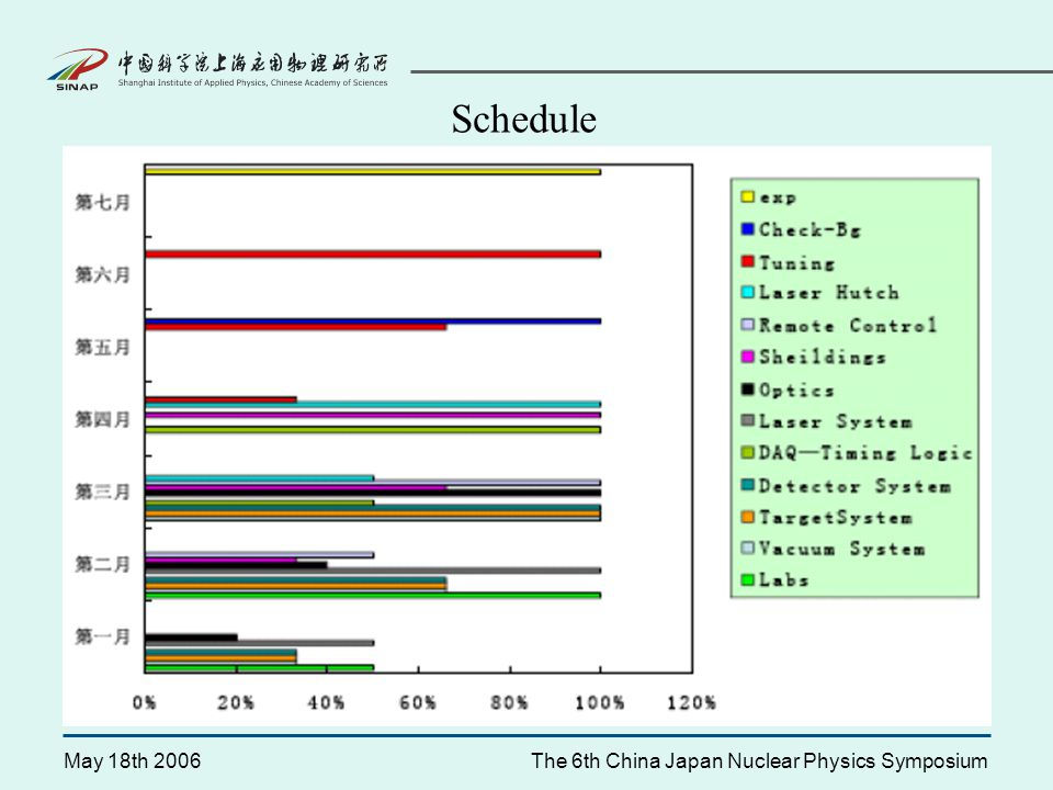 May 18th 2006The 6th China Japan Nuclear Physics Symposium Schedule