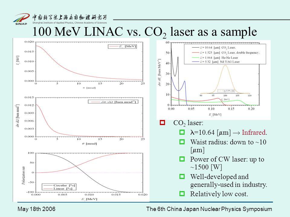 May 18th 2006The 6th China Japan Nuclear Physics Symposium 100 MeV LINAC vs.