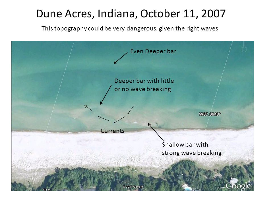 Dune Acres, Indiana, October 11, 2007 This topography could be very dangerous, given the right waves Shallow bar with strong wave breaking Deeper bar with little or no wave breaking Even Deeper bar Currents