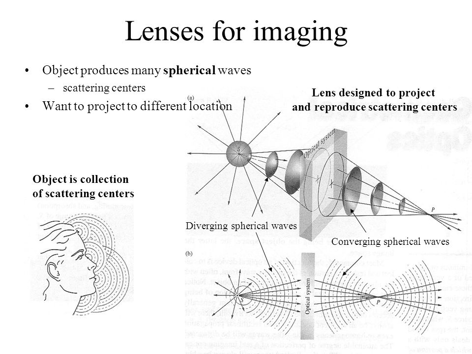 Lenses for imaging Object produces many spherical waves –scattering centers Want to project to different location Object is collection of scattering centers Lens designed to project and reproduce scattering centers Diverging spherical waves Converging spherical waves