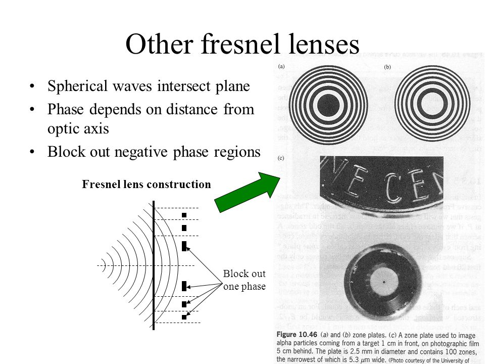 Other fresnel lenses Spherical waves intersect plane Phase depends on distance from optic axis Block out negative phase regions Fresnel lens construction Block out one phase