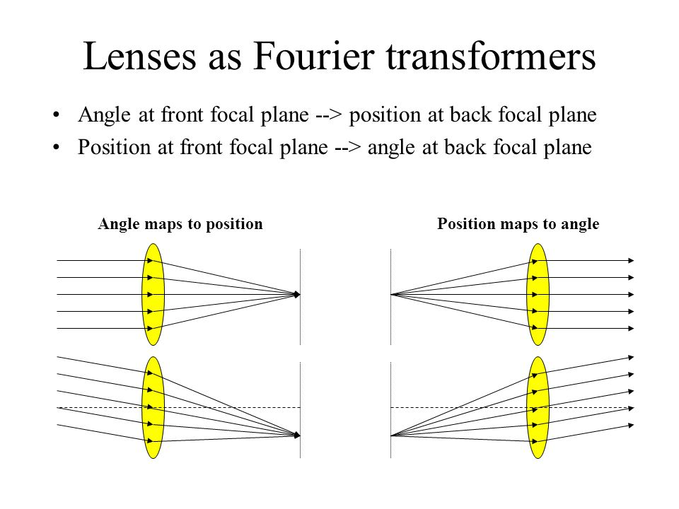 Lenses as Fourier transformers Angle at front focal plane --> position at back focal plane Position at front focal plane --> angle at back focal plane Angle maps to positionPosition maps to angle