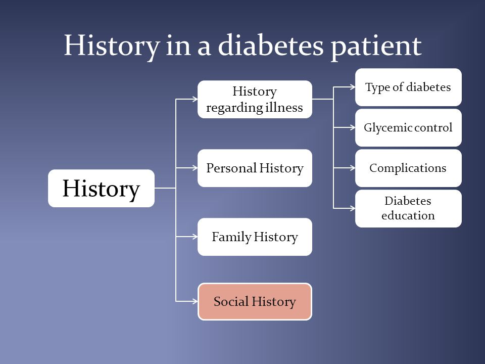 History in a diabetes patient History regarding illness Type of diabetes Glycemic control Complications Diabetes education History Personal History Family History Social History