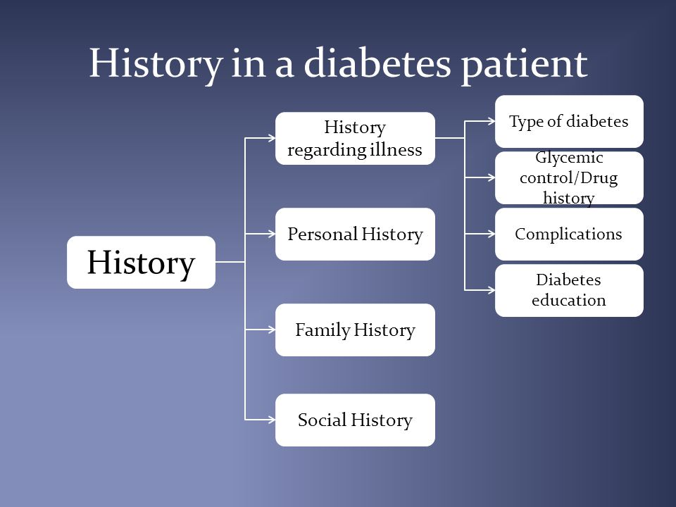 History in a diabetes patient History regarding illness Type of diabetes Glycemic control/Drug history Complications Diabetes education History Personal History Family History Social History