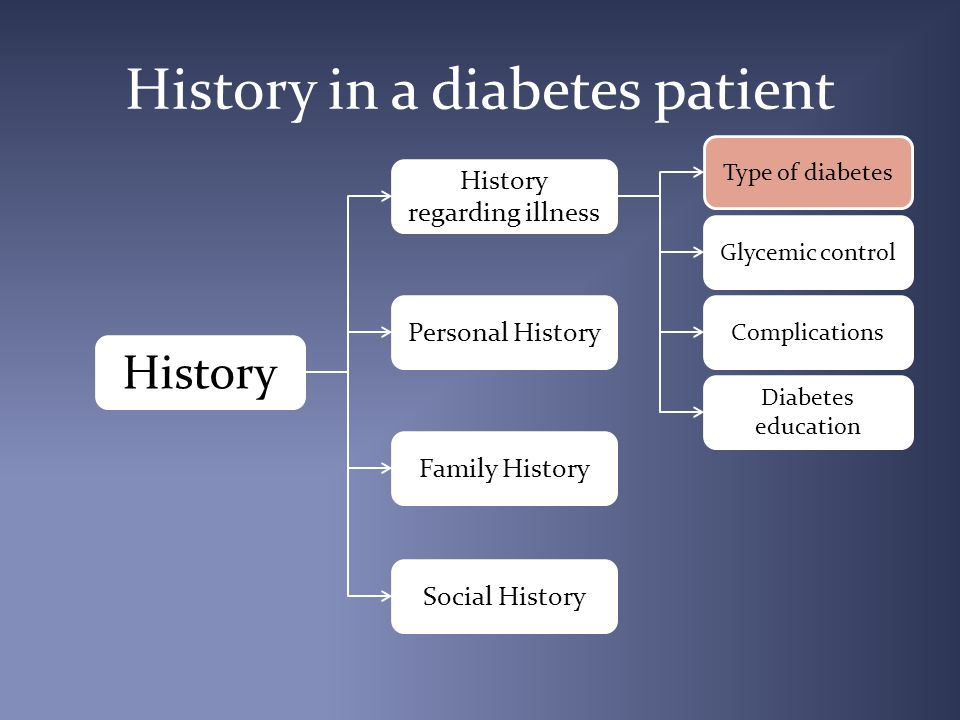 History for type of diabetes Type 1 Type 2 Secondary – Pancreatic – Endocrine – Drugs MODY Rare forms of diabetes