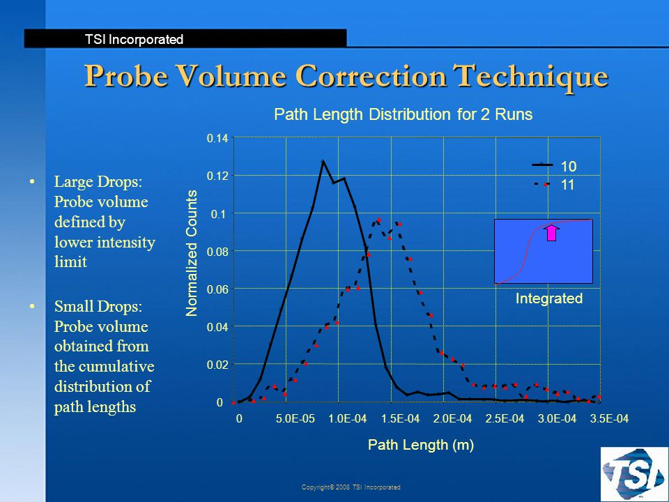 TSI Incorporated Copyright© 2008 TSI Incorporated Probe Volume Correction Technique Large Drops: Probe volume defined by lower intensity limit Small D