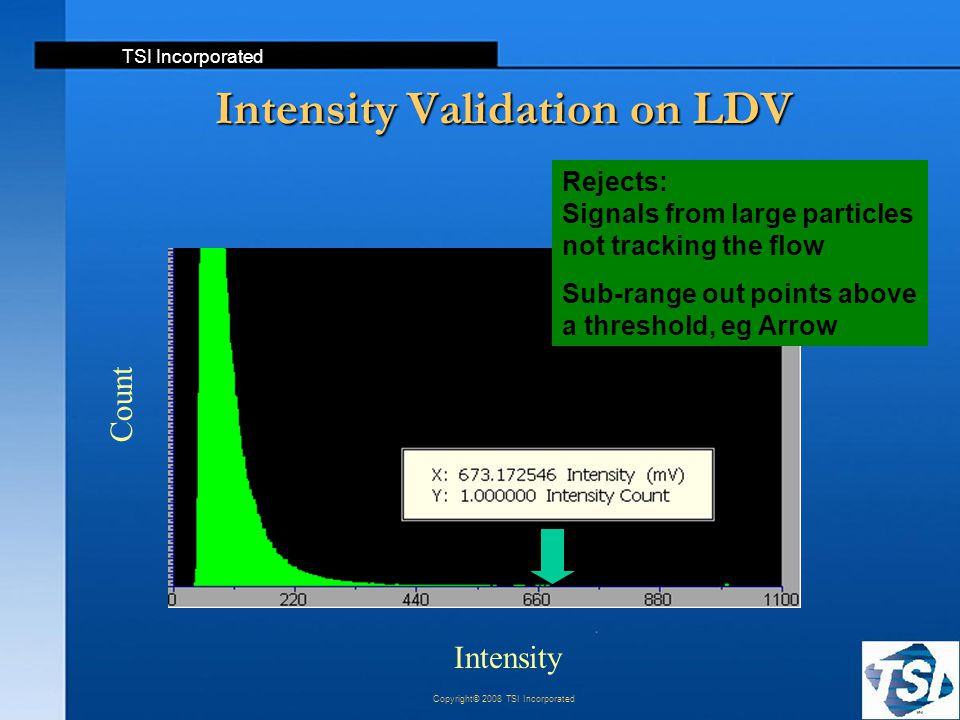 TSI Incorporated Copyright© 2008 TSI Incorporated Intensity Validation on LDV Count Intensity Rejects: Signals from large particles not tracking the f