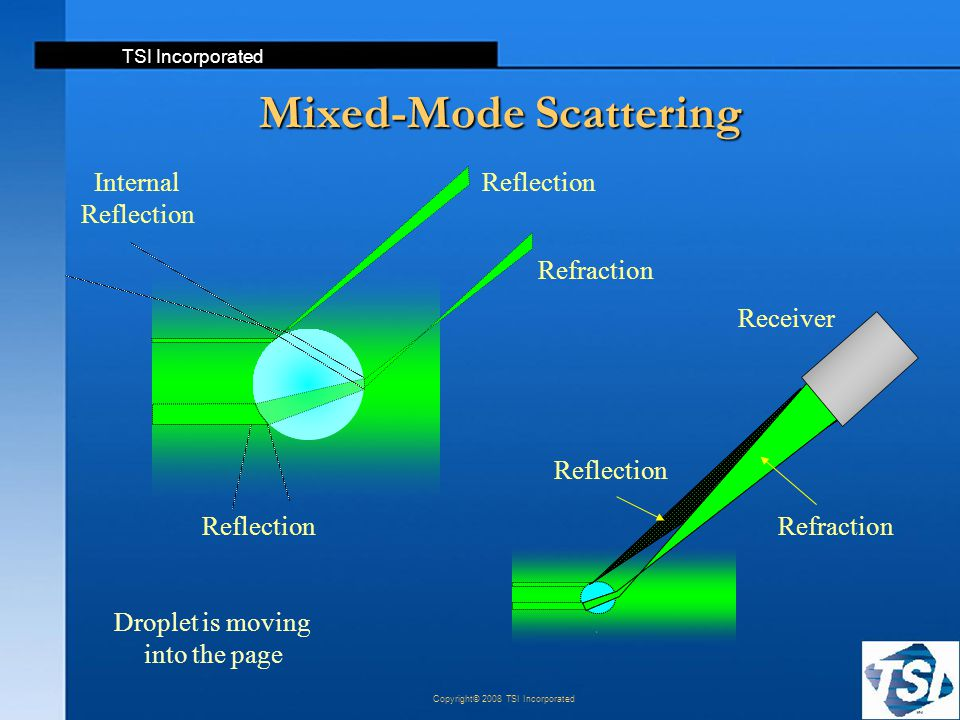TSI Incorporated Copyright© 2008 TSI Incorporated Refraction Reflection Receiver Reflection Refraction Mixed-Mode Scattering Droplet is moving into th