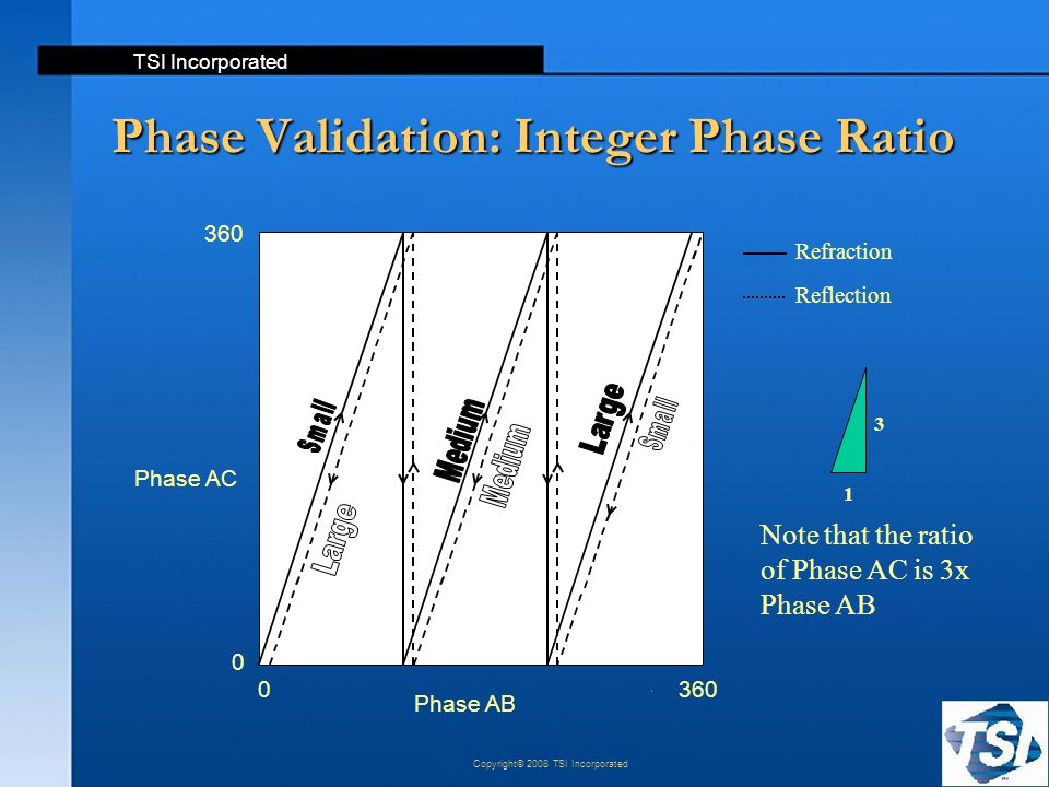 TSI Incorporated Copyright© 2008 TSI Incorporated Phase Validation: Integer Phase Ratio Refraction Reflection Note that the ratio of Phase AC is 3x Ph