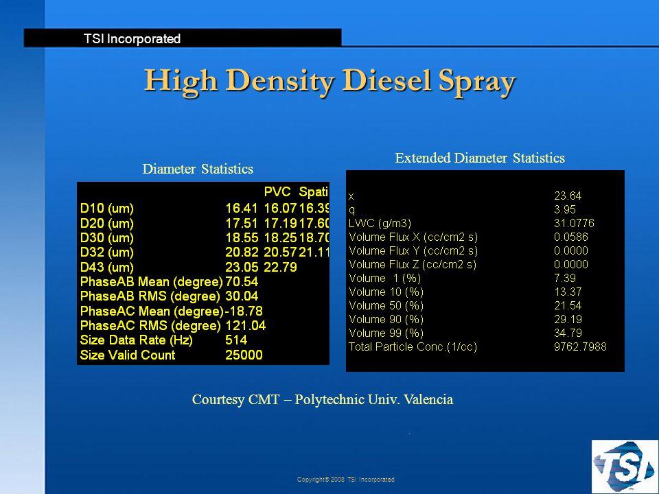 TSI Incorporated Copyright© 2008 TSI Incorporated Diameter Statistics High Density Diesel Spray Courtesy CMT – Polytechnic Univ. Valencia Extended Dia