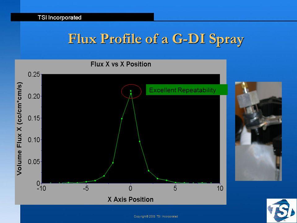 TSI Incorporated Copyright© 2008 TSI Incorporated Flux Profile of a G-DI Spray Excellent Repeatability