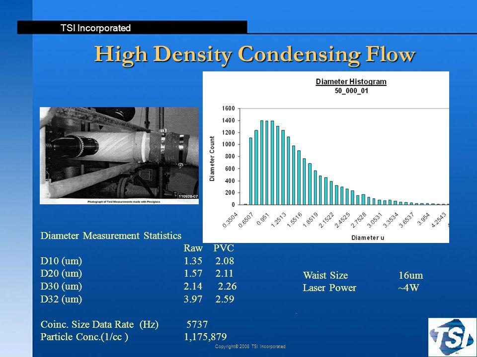 TSI Incorporated Copyright© 2008 TSI Incorporated High Density Condensing Flow Diameter Measurement Statistics Raw PVC D10 (um)1.35 2.08 D20 (um) 1.57