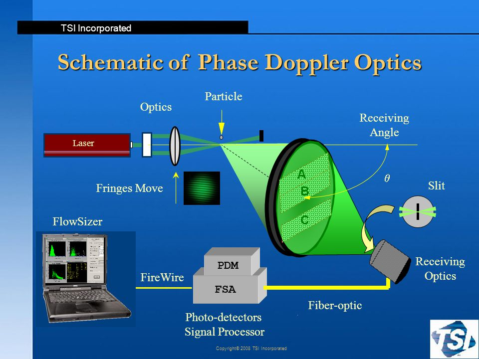 TSI Incorporated Copyright© 2008 TSI Incorporated Receiving Optics Fringes Move Photo-detectors Signal Processor FSA Laser  Fiber-optic Schematic of
