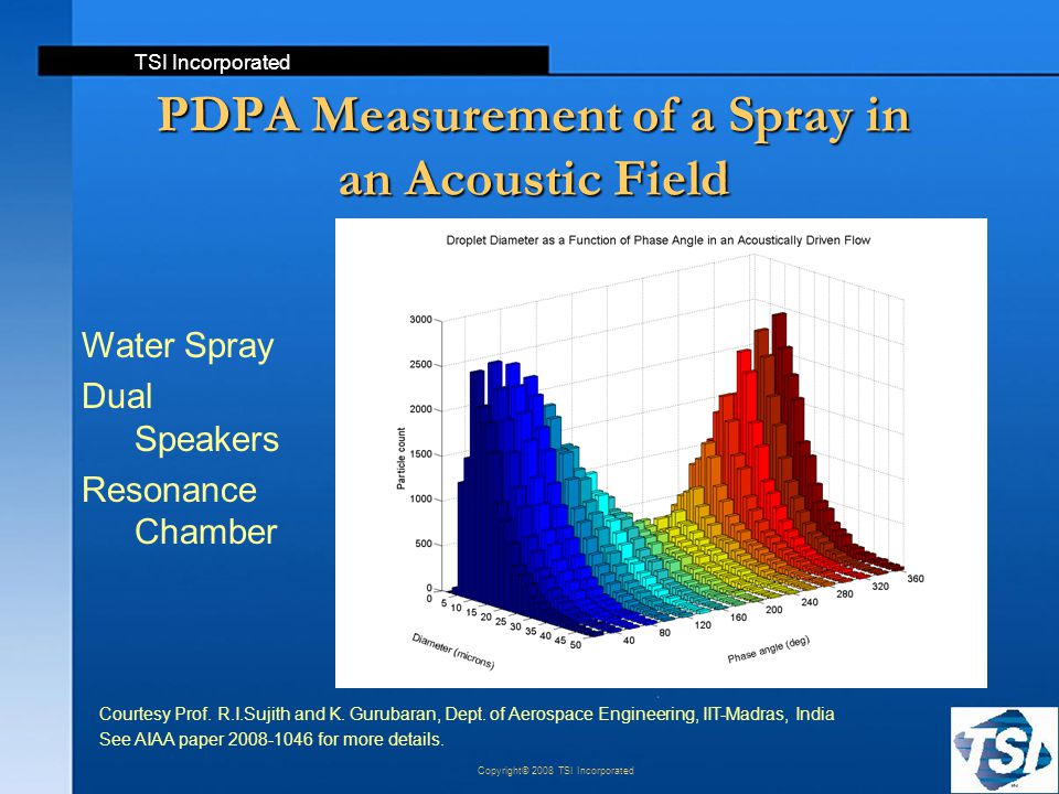 TSI Incorporated Copyright© 2008 TSI Incorporated PDPA Measurement of a Spray in an Acoustic Field Courtesy Prof. R.I.Sujith and K. Gurubaran, Dept. o