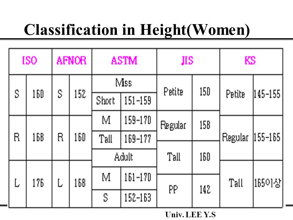 Chon-nam National Univ. LEE Y.S Classification in Height(Women)