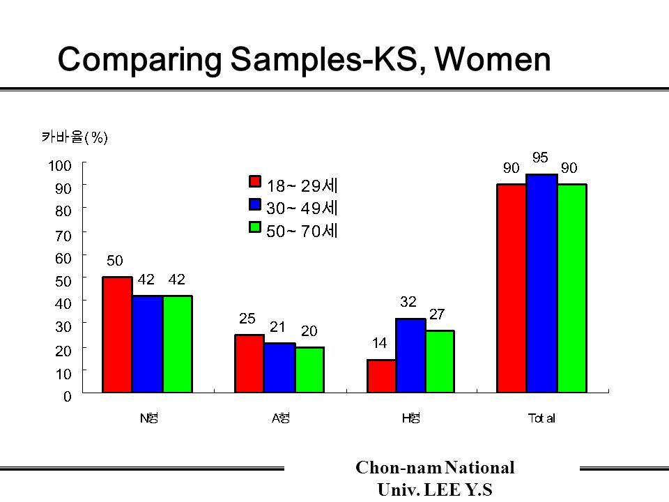 Chon-nam National Univ. LEE Y.S Comparing Samples-KS, Women