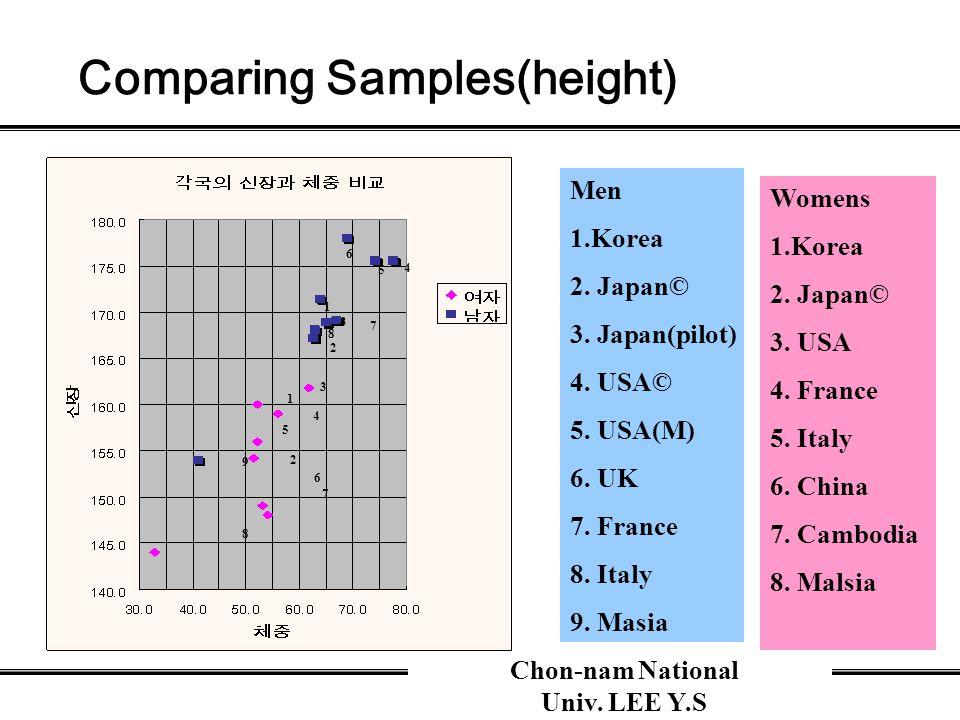 Chon-nam National Univ. LEE Y.S Comparing Samples(height) Men 1.Korea 2.