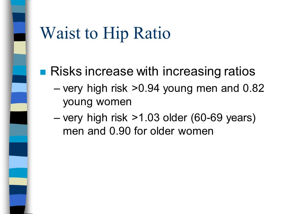 Waist to Hip Ratio n Risks increase with increasing ratios –very high risk >0.94 young men and 0.82 young women –very high risk >1.03 older (60-69 years) men and 0.90 for older women