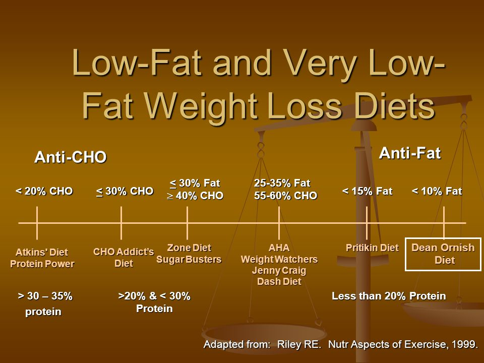 Low-Fat and Very Low- Fat Weight Loss Diets Anti-CHO < 20% CHO Atkins Diet Protein Power CHO Addict's Diet Zone Diet Sugar Busters AHA Weight Watchers Jenny Craig Dash Diet Pritikin Diet Dean Ornish Diet Diet < 30% CHO < 30% Fat  40% CHO 25-35% Fat 55-60% CHO < 15% Fat < 10% Fat Anti-Fat Adapted from: Riley RE.