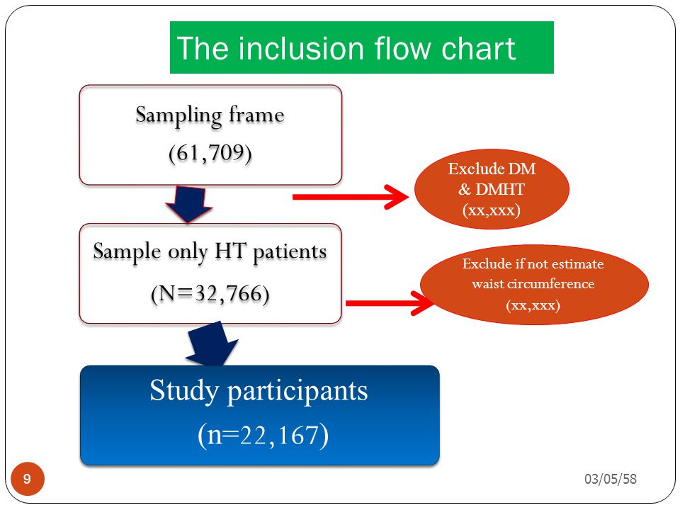 The inclusion flow chart 03/05/58 9 Sampling frame (61,709) Sample only HT patients (N=32,766) Study participants (n= 22,167 ) Exclude DM & DMHT (xx,xxx) Exclude if not estimate waist circumference (xx,xxx)