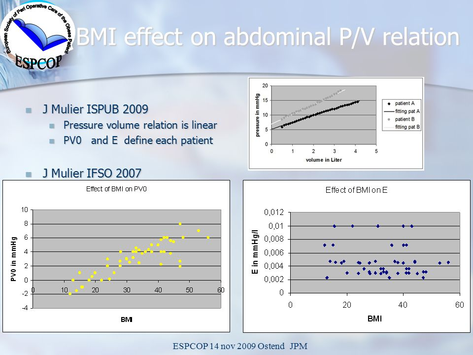 ESPCOP 14 nov 2009 Ostend JPM BMI effect on abdominal P/V relation J Mulier ISPUB 2009 J Mulier ISPUB 2009 Pressure volume relation is linear Pressure volume relation is linear PV0 and E define each patient PV0 and E define each patient J Mulier IFSO 2007 J Mulier IFSO 2007