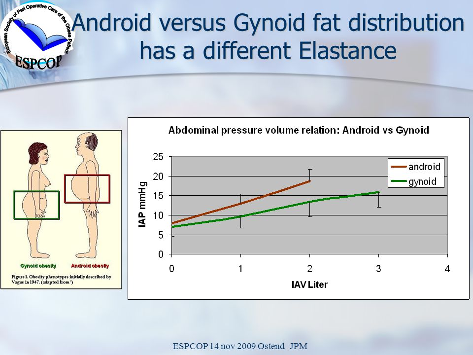 ESPCOP 14 nov 2009 Ostend JPM Android versus Gynoid fat distribution has a different Elastance
