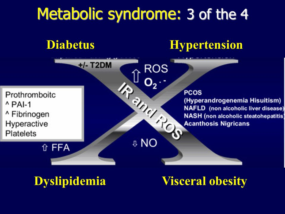 ESPCOP 14 nov 2009 Ostend JPM Metabolic syndrome: 3 of the 4 HypertensionDiabetus Visceral obesityDyslipidemia