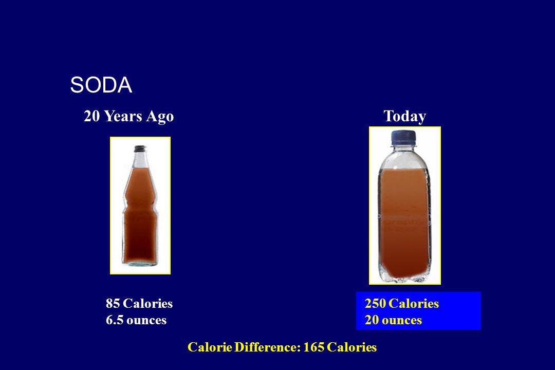 Calorie Difference: 165 Calories 250 Calories 20 ounces 85 Calories 6.5 ounces SODA 20 Years AgoToday