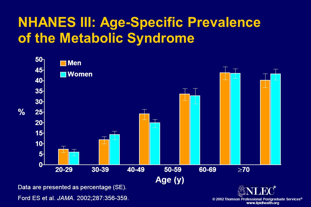 NHANES III: Age-Specific Prevalence of the Metabolic Syndrome Data are presented as percentage (SE).
