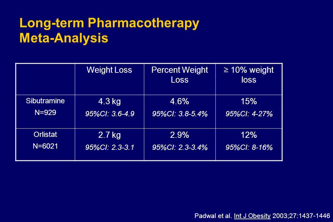 Long-term Pharmacotherapy Meta-Analysis Weight LossPercent Weight Loss ≥ 10% weight loss Sibutramine N=929 4.3 kg 95%CI: 3.6-4.9 4.6% 95%CI: 3.8-5.4%