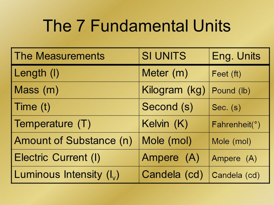 The 7 Fundamental Units The MeasurementsSI UNITSEng.